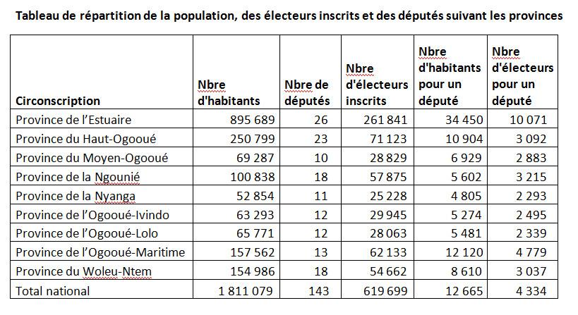 Tableau de repartition des populations